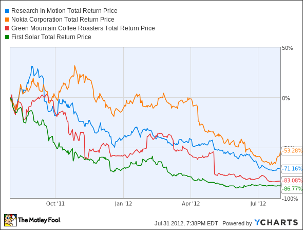 RIMM Total Return Price Chart