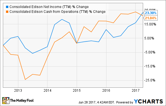 ED Net Income (TTM) Chart