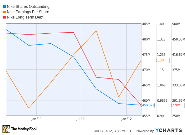 NKE Shares Outstanding Chart