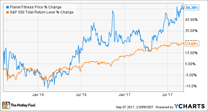3 biggest opportunities for planet fitness inc for Plante 94 pourcent