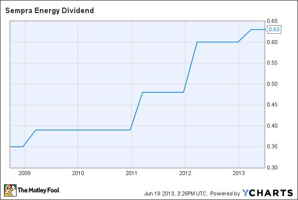 SRE Dividend Chart