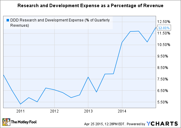 DDD Research and Development Expense (% of Quarterly Revenues) Chart