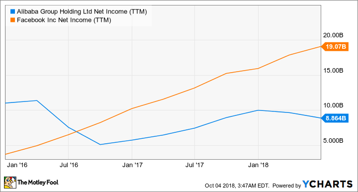 BABA Net Income (TTM) Chart