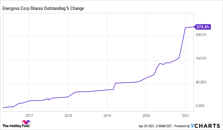 WATT Shares Outstanding Chart