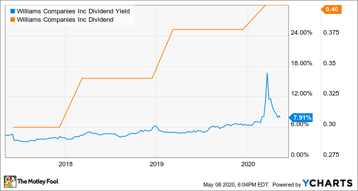 WMB Dividend Yield Chart