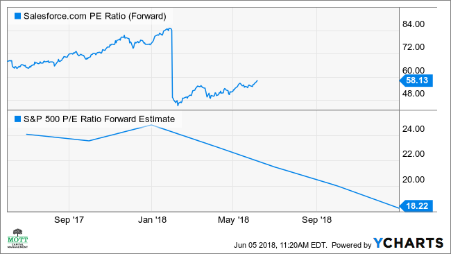 CRM PE Ratio (Forward) Chart