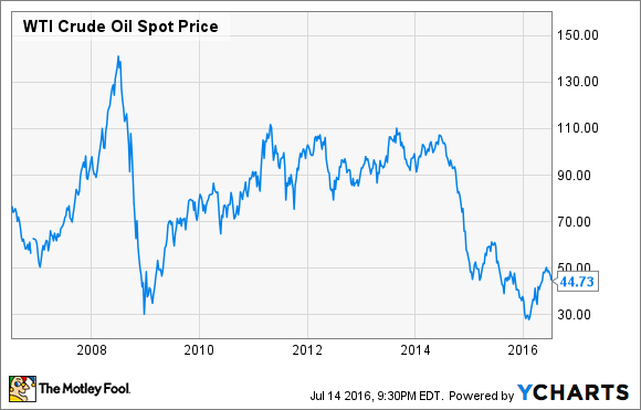 The simple reason why i won t buy exxonmobil stock the motley fool