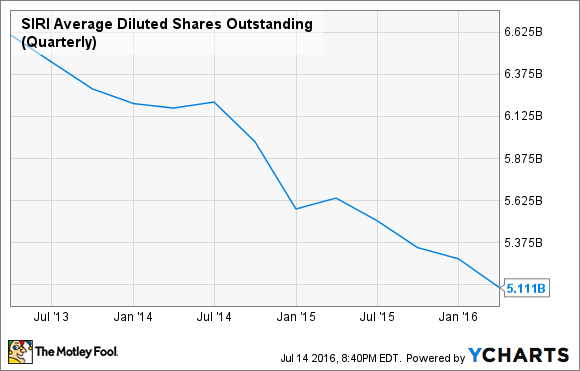 SIRI Average Diluted Shares Outstanding (Quarterly) Chart