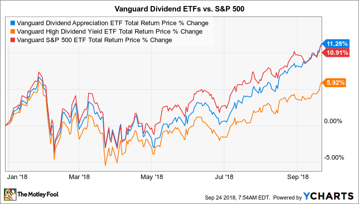 Which Vanguard Dividend ETF Is Winning the Race in 2018