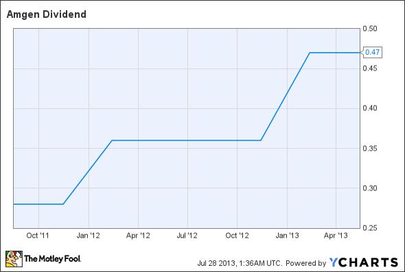 AMGN Dividend Chart