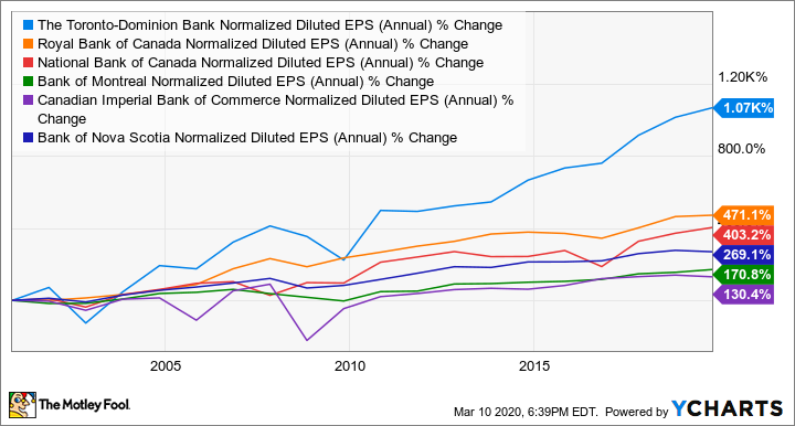TD Normalized Diluted EPS (Annual) Chart