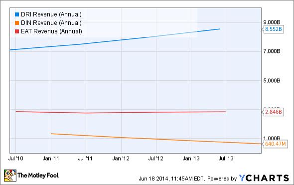 DRI Revenue (Annual) Chart