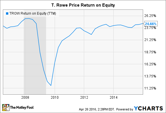 TROW Return on Equity (TTM) Chart