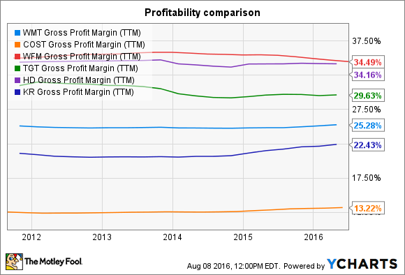 WMT Gross Profit Margin (TTM) Chart