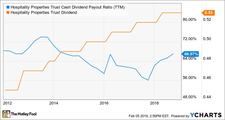 HPT Cash Dividend Payout Ratio (TTM) Chart