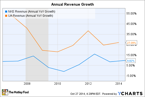 NKE Revenue (Annual YoY Growth) Chart