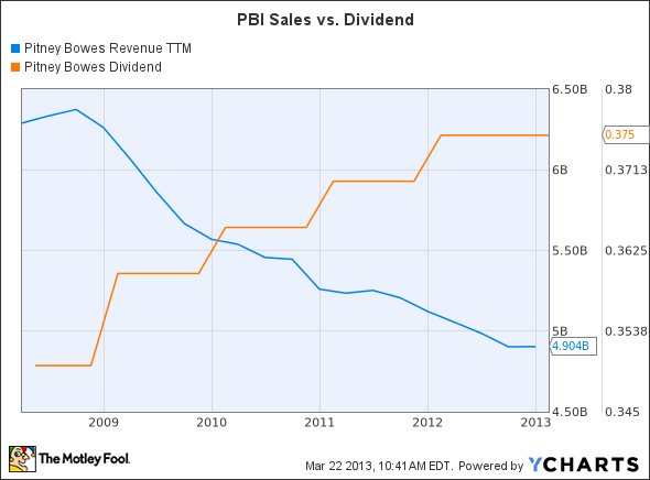 PBI Revenue TTM Chart
