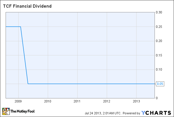 TCB Dividend Chart