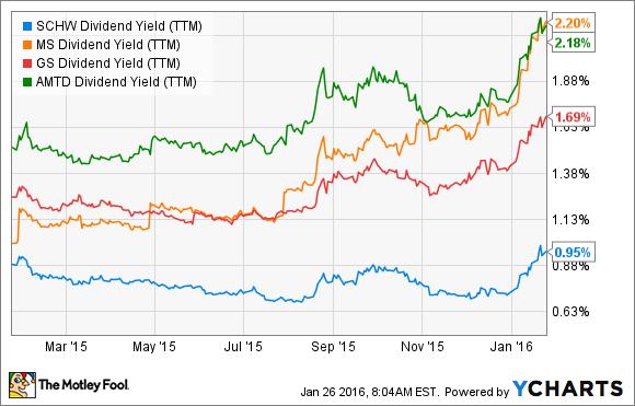SCHW Dividend Yield (TTM) Chart