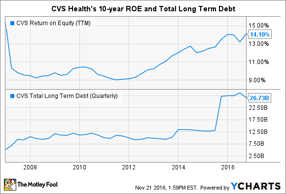 CVS Return on Equity (TTM) Chart