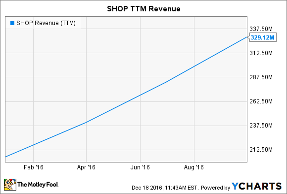 SHOP Revenue (TTM) Chart