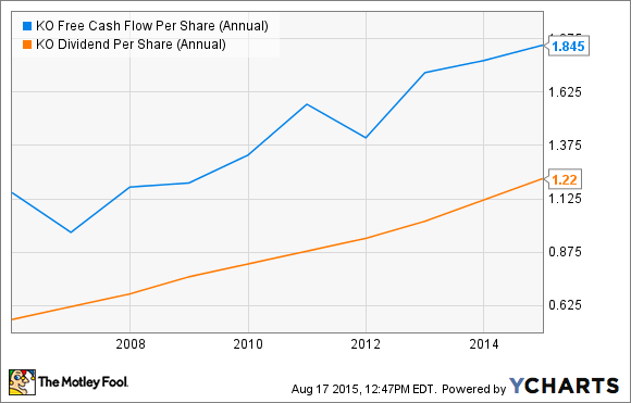 KO Free Cash Flow Per Share (Annual) Chart