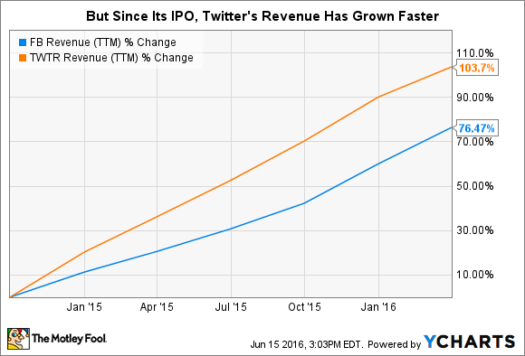 FB Revenue (TTM) Chart