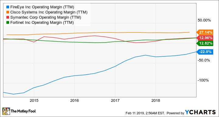 FEYE Operating Margin (TTM) Chart