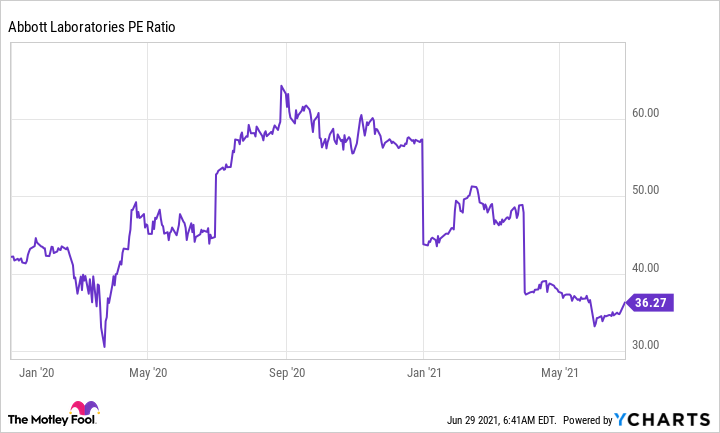 Abbott PE Ratio Graph showing a downward trend.