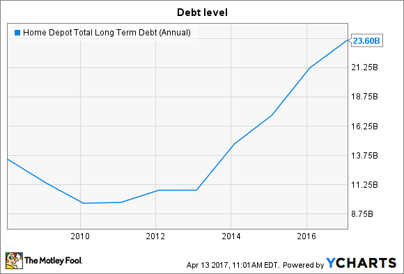 HD Total Long Term Debt (Annual) Chart