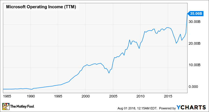 MSFT Operating Income (TTM) Chart