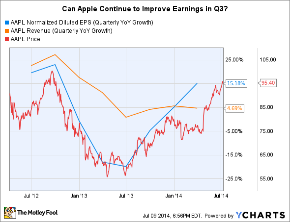 AAPL Normalized Diluted EPS (Quarterly YoY Growth) Chart