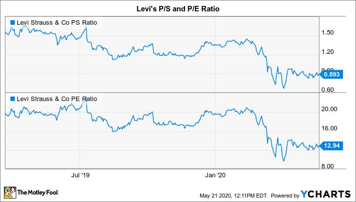 LEVI PS Ratio Chart