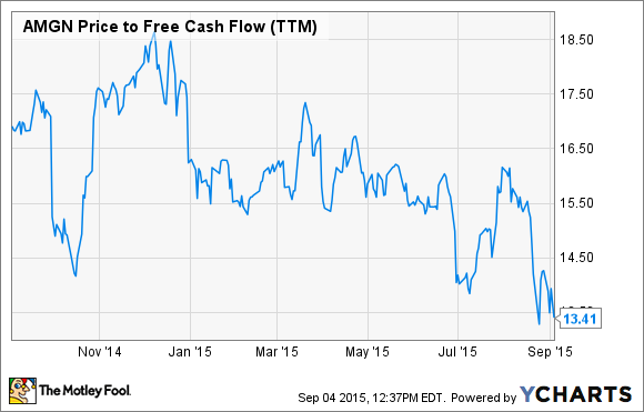 AMGN Price to Free Cash Flow (TTM) Chart