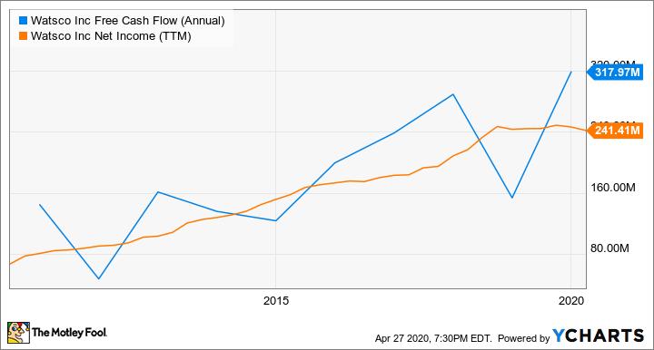 WSO Free Cash Flow (Annual) Chart