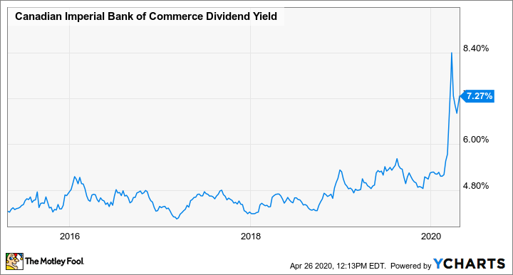 CM Dividend Yield Chart