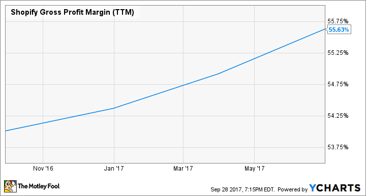 SHOP Gross Profit Margin (TTM) Chart