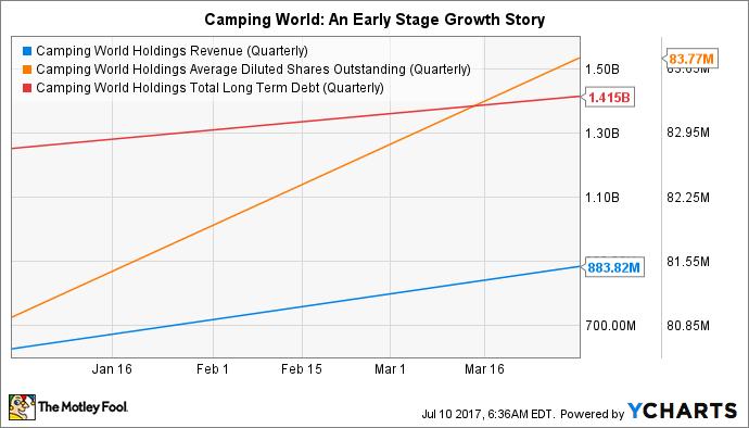 CWH Revenue (Quarterly) Chart