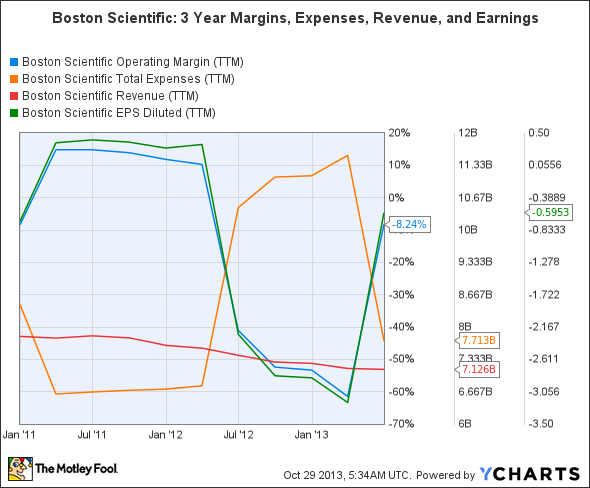 BSX Operating Margin (TTM) Chart