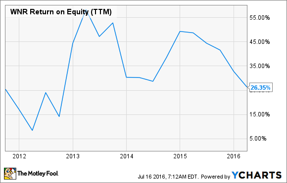 WNR Return on Equity (TTM) Chart