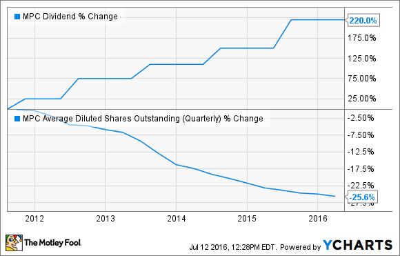 MPC Dividend Chart