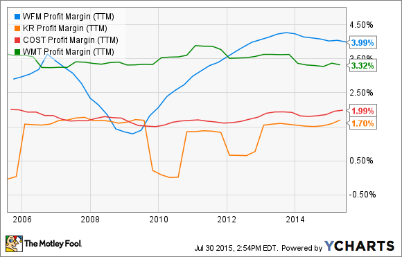 WFM Profit Margin (TTM) Chart