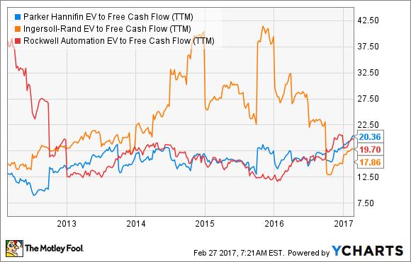 PH EV to Free Cash Flow (TTM) Chart