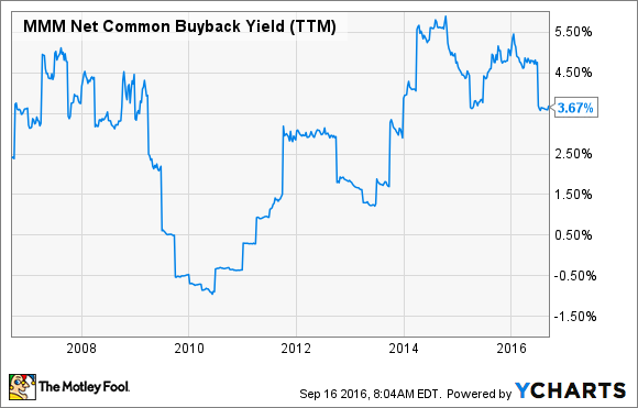 MMM Net Common Buyback Yield (TTM) Chart