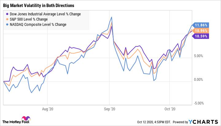 ^DJI Chart