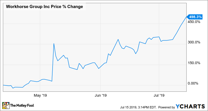 Why Workhorse Group Shares Soared Monday -- The Motley Fool