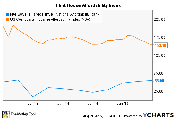 NAHB/Wells Fargo Flint, MI National Affordability Rank Chart