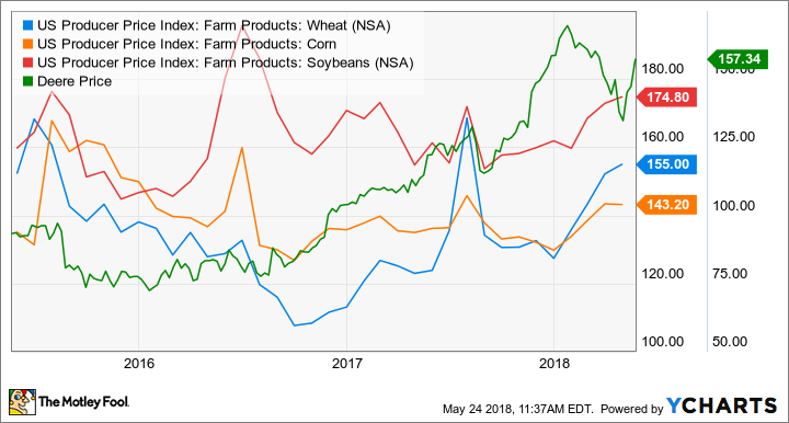 US Producer Price Index: Farm Products: Wheat Chart