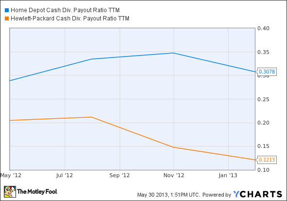 HD Cash Div. Payout Ratio TTM Chart