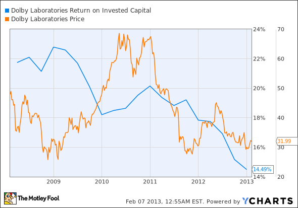 DLB Return on Invested Capital Chart